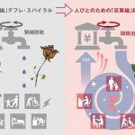 【告知】内田樹×松尾匡「街場の反緊縮論~人々にお金を!~」(2020/3/23月@大阪)